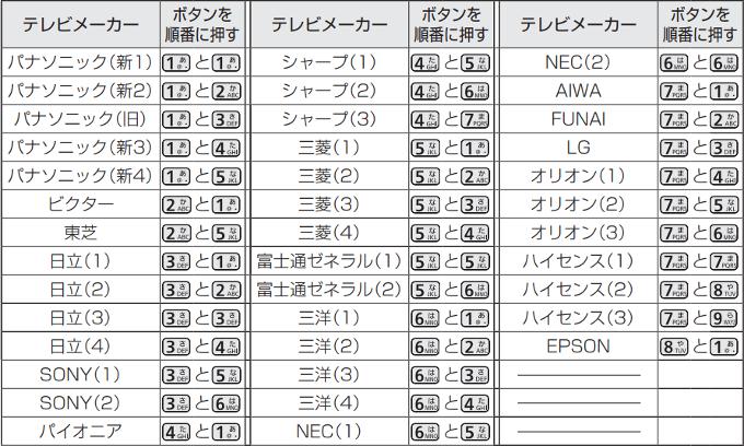 テレビメーカー設定(620)